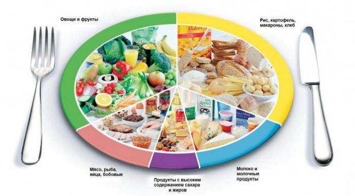 Коррекция питания при наружном геморрое